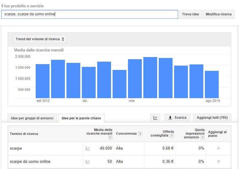 Come fare la ricerca delle keyword in modo efficace
