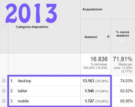 ottimizzazione-per-la-mobile-search-dati-2013