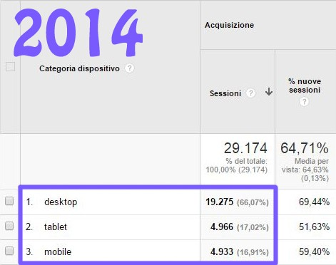 ottimizzazione-per-la-mobile-search-dati-2014