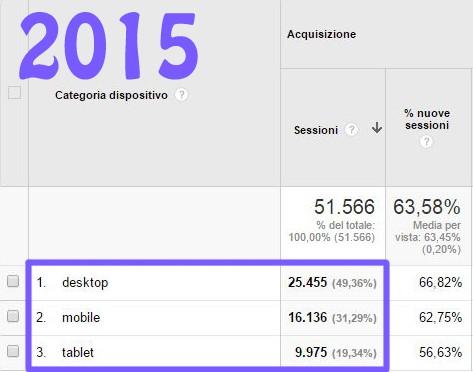 ottimizzazione-per-la-mobile-search-dati-2015