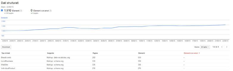 dati in evidenza nel grafico search console